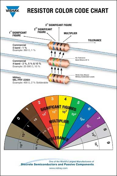 Resistor Color Code Chart on common resistor values chart