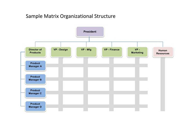 Organizational Chart Ex les moreover Incident mand System Flow Chart ...