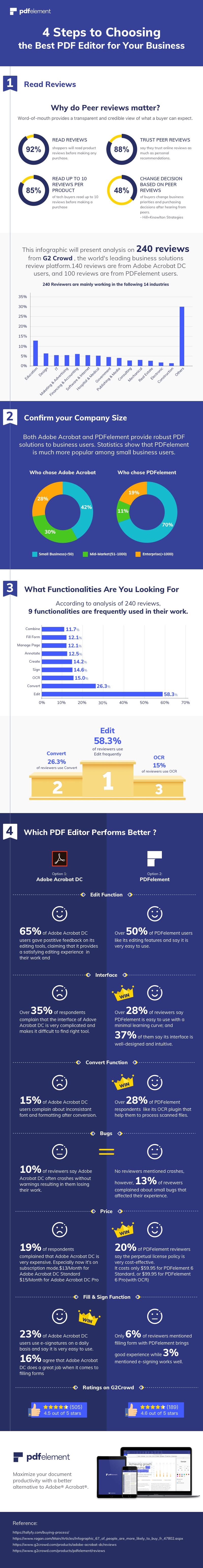 4 Steps to Choose Best PDF Editor