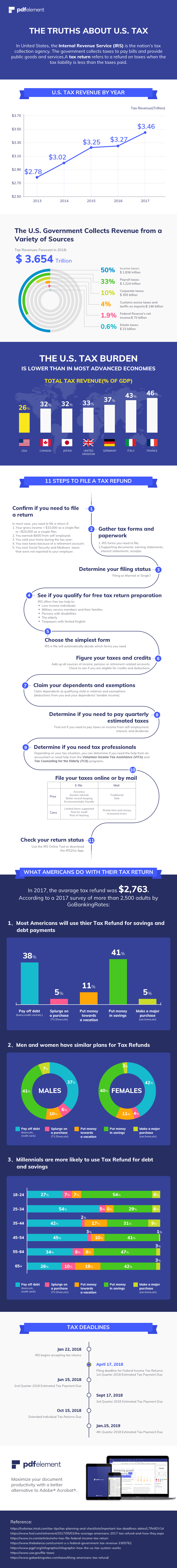 Facts about Tax Refund in U.S. in 2018