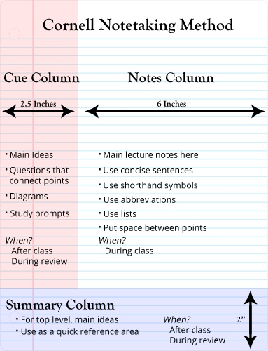 cornell note taking method