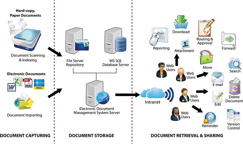 the need of document management systems What is document management a document management system subsumed in this category is the expiration of documents after they no longer need to be retained.