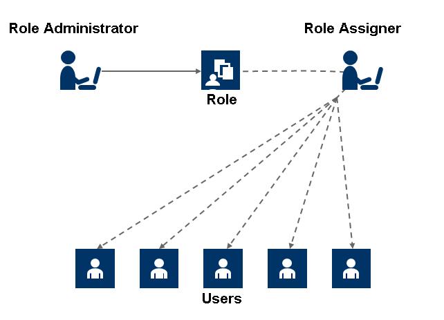 information security risk assessment